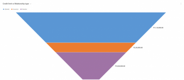D365 Funnel Charts - AhaApps