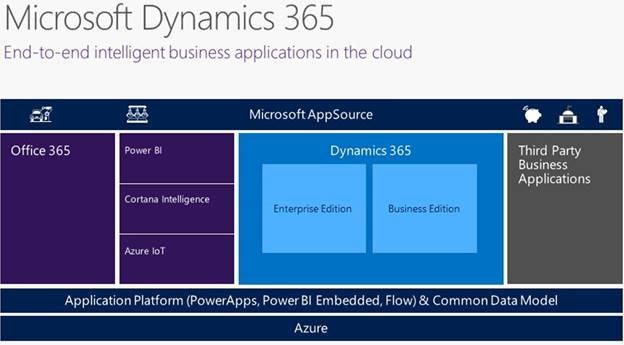 Microsoft Common Data Model and Flow and PowerApps   Oh My
