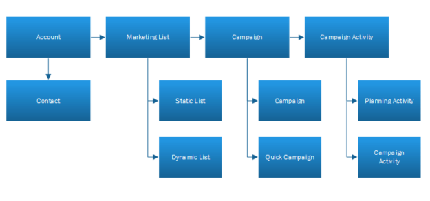 Microsoft Dynamics 365has been designed as a closed loop marketing system