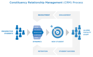CRM Higher Education