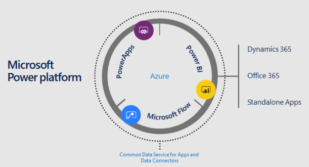 Expand Dynamics 365 CRM Using the Microsoft Power Platform