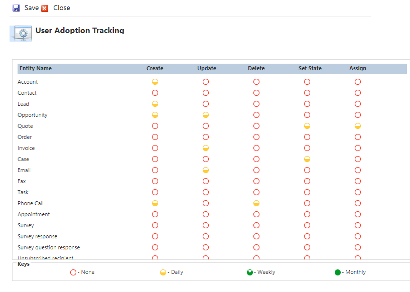 Track CRM usage and Team Performance by administering Dynamics 365 CRM User Adoption