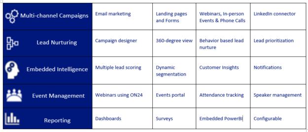 Marketing Capabilities in Dynamics 365 - AhaApps