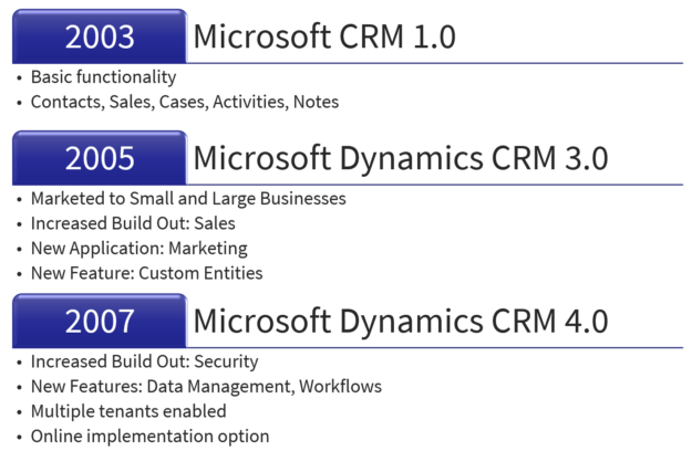 2003 2007 625x408 CRM Roadmap: Where are you?