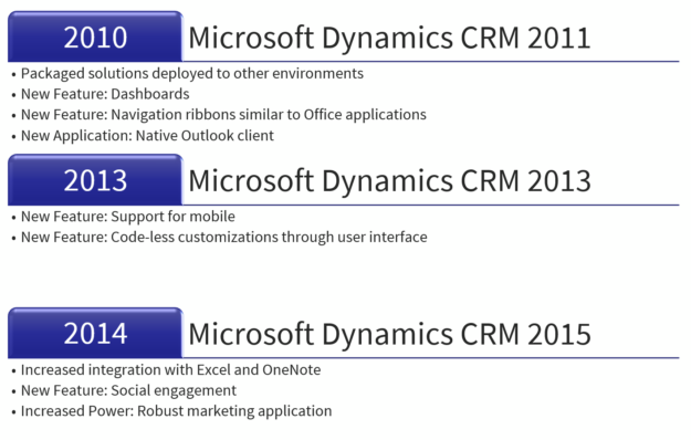 2010 2014 625x398 CRM Roadmap: Where are you?
