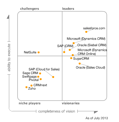 Gartner 2013 Magic Quadrant showing how the analyst group ranks the Sales Force Automation capabilities of various CRM solutions