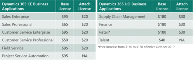 2019 Dyn 365 License chanes 625x196 Dynamics 365 Licensing Changes and New features for Teams.