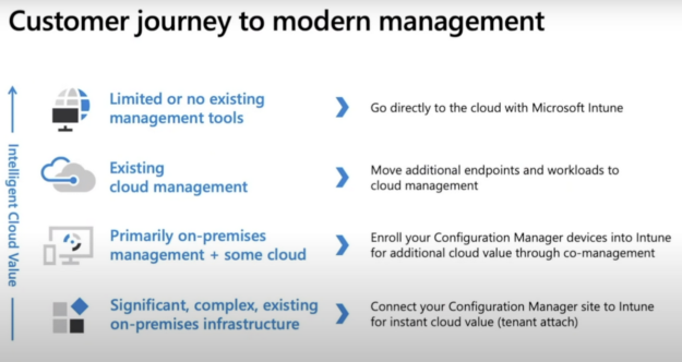 Customer Journey to modern management