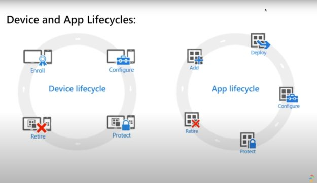 Device and App Lifecycles