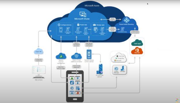 Microsoft Intune and Azure