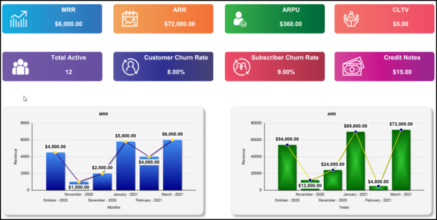 Manage Subscriptions, Automate Recurring Billing, Revenue Analytics