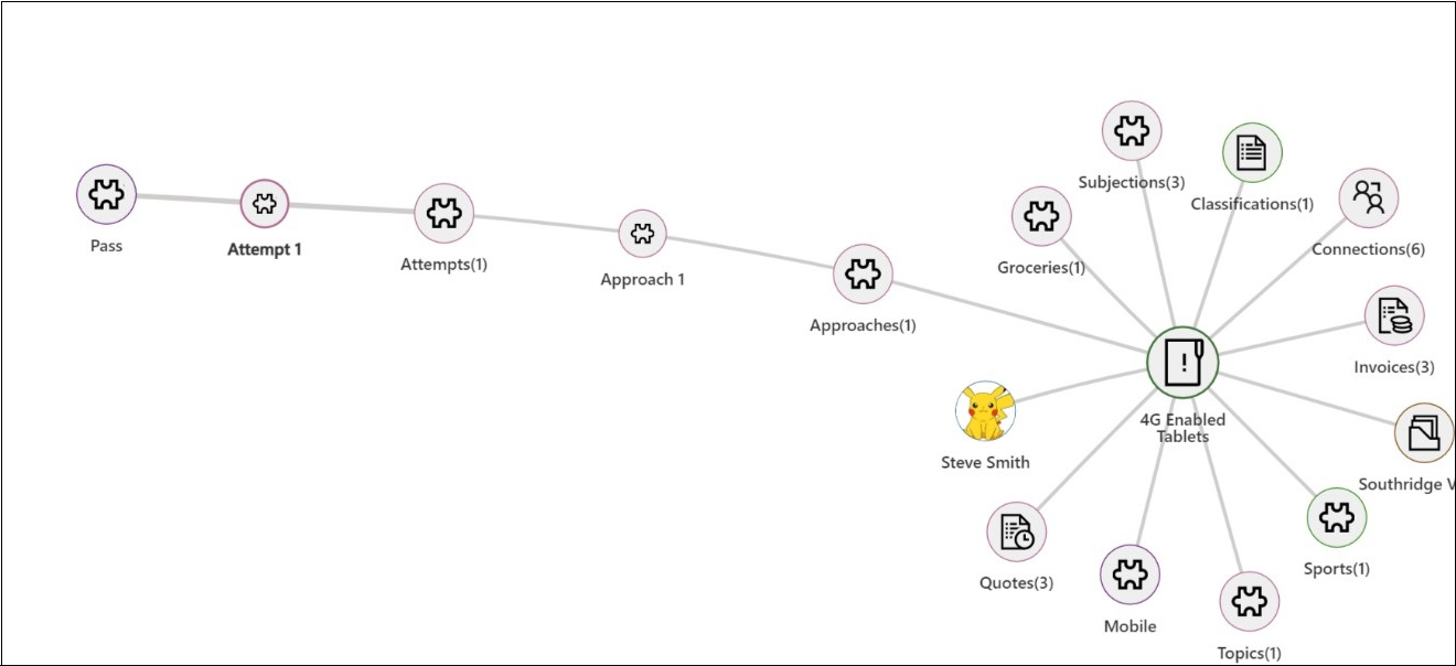 Mind Map View of Connections & Relationships within Dynamics 365 CRM