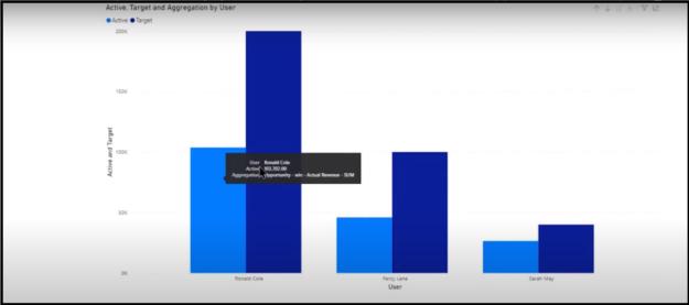 Dynamics 365 CRM User Adoption