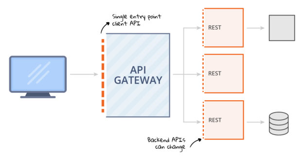 API Gateway Diagram