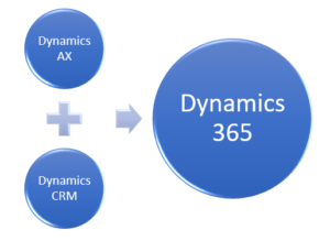 AX plus CRM equal Dynamics 365 300x219 Dynamics 365 License: How to choose the right one