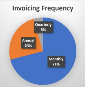 Billing-Frequencies
