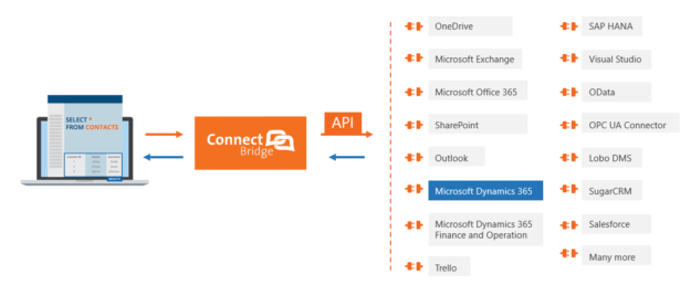 Connect Bridge with Microsoft Dynamics