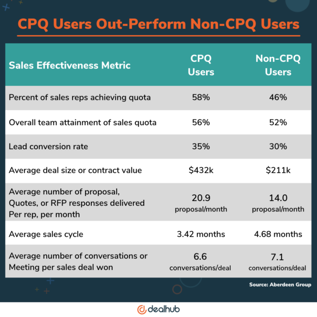 CPQ Users Out-Perform Non CPQ Users