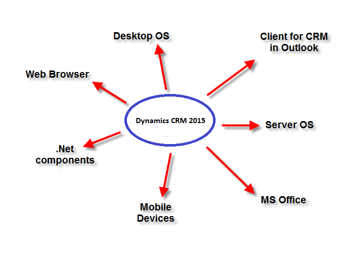 CRM 2015 compatibility