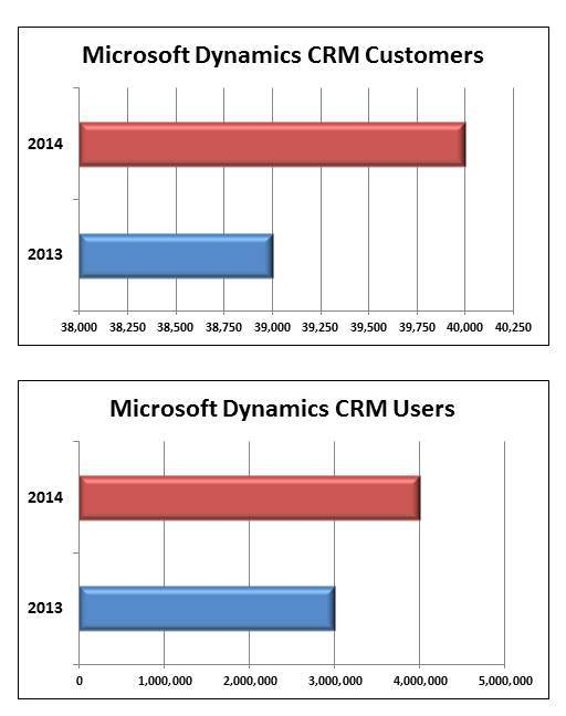 CRM cust increase