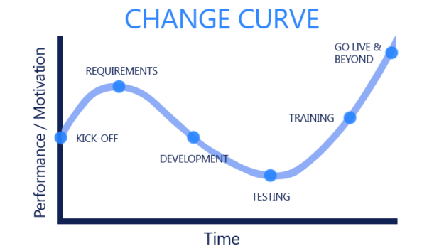 Change Management - JourneyTEAM