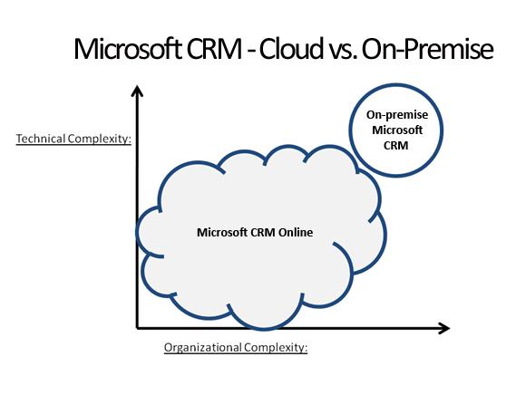 Microsoft CRM Online vs. On-Premise
