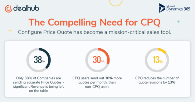 Compelling Need for CPQ infographic - DealHub and MSDynamics