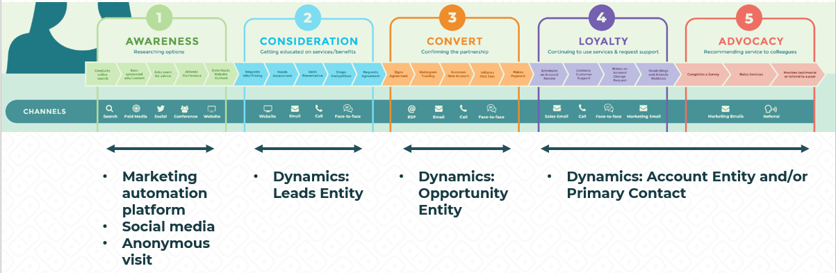Customer Journey Map emfluence and Dynamics