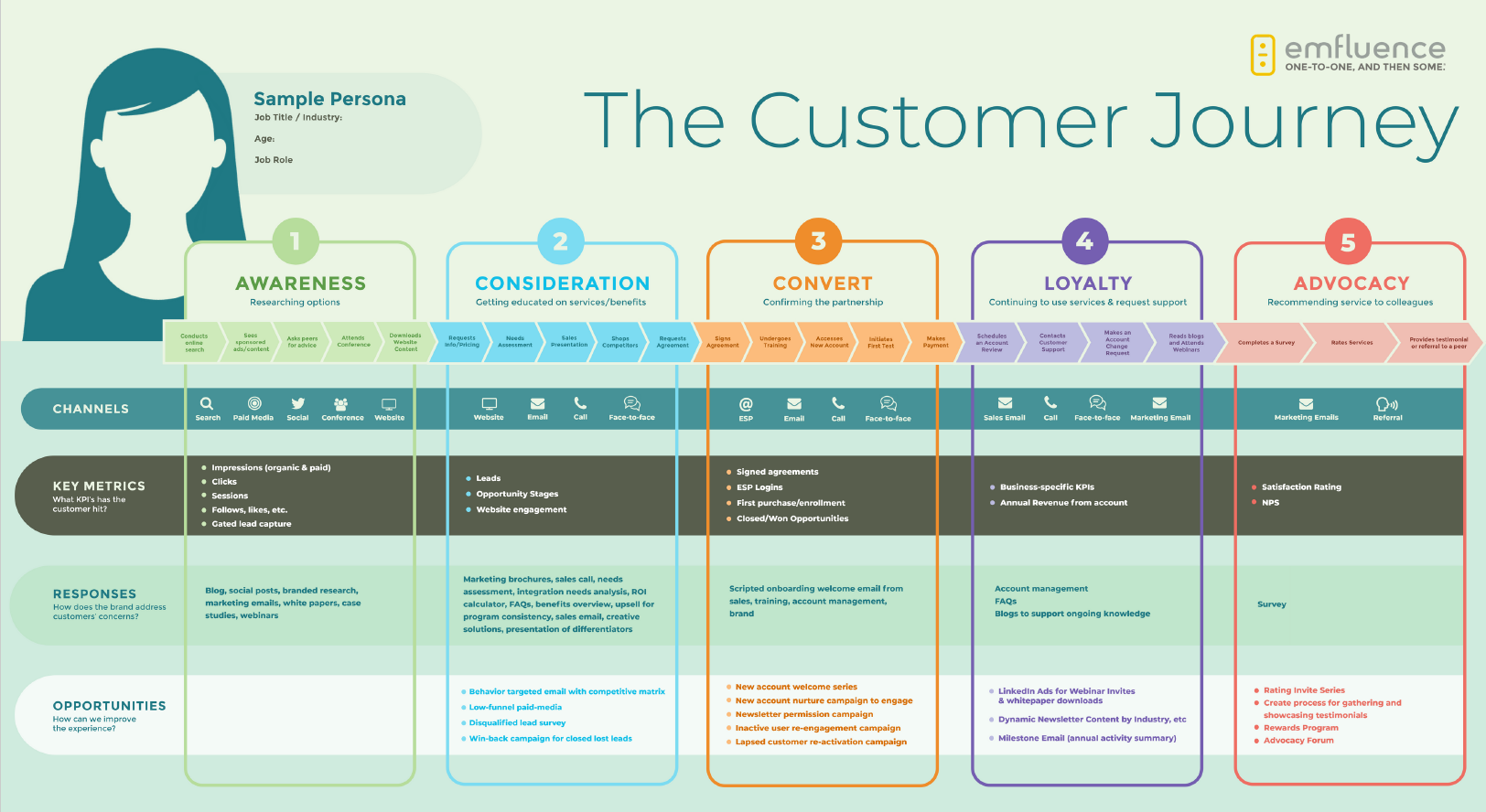 Customer Journey emfluence