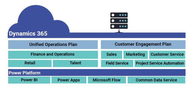 A Bird's-Eye View of Microsoft Dynamics 365 - CRM Software