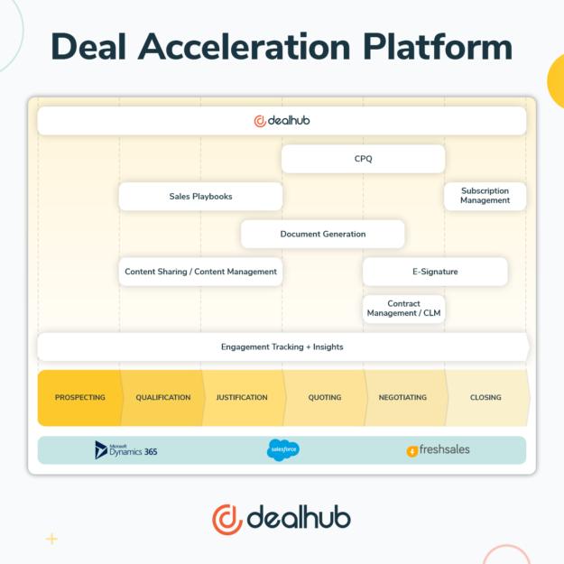 DealHub Deal Acceleration Platform all deal stages