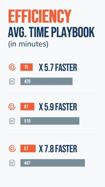 DealHub average increase in sales efficiency - faster time to revenue
