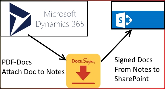 "DocuSign CRM SP PDF ""Word Template"" to DocuSign & upload to SharePoint with Workflow"
