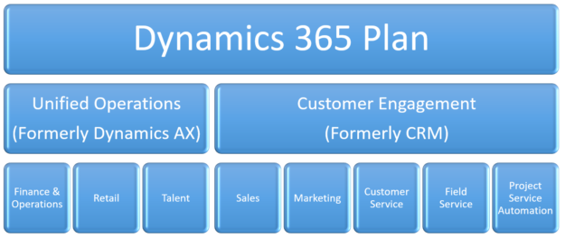 Dynamics 365 Plan 625x264 Dynamics 365 License: How to choose the right one