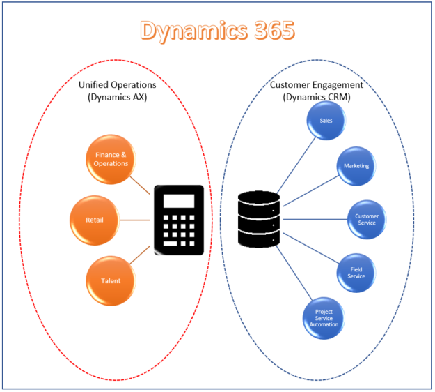 Dynamics Applications 625x562 Dynamics 365 License: How to choose the right one