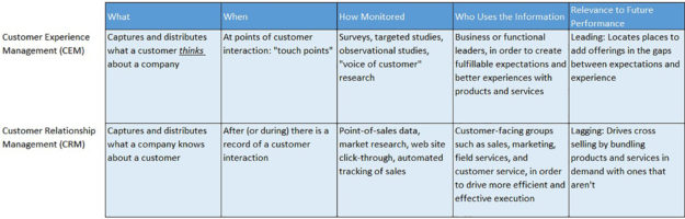 How CEM Relates to CRM