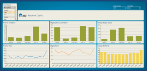 June blog 1 300x145 Tribal Entities Harness Power BI, BI 360 and Player 365 for Real time Data