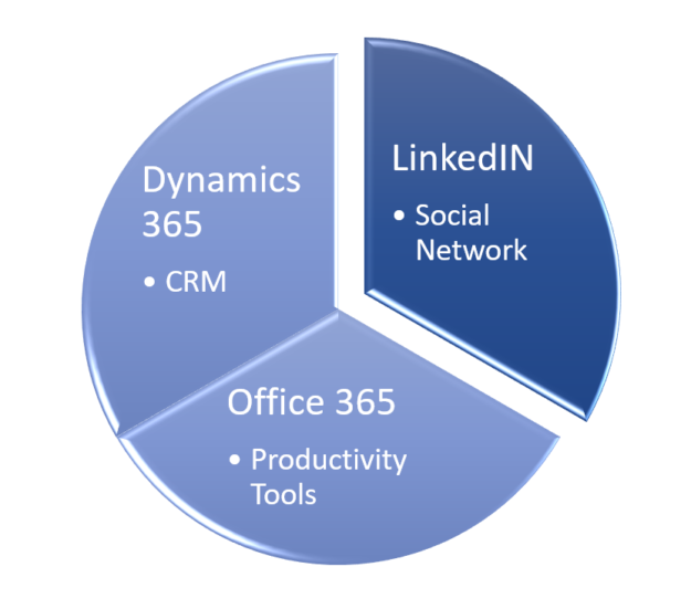 LinkedIn completes the Sales cycle.