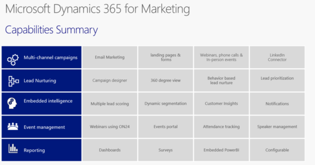 MDM Capabilities 625x327 Microsoft Dynamics 365 for Marketing vs ClickDimensions