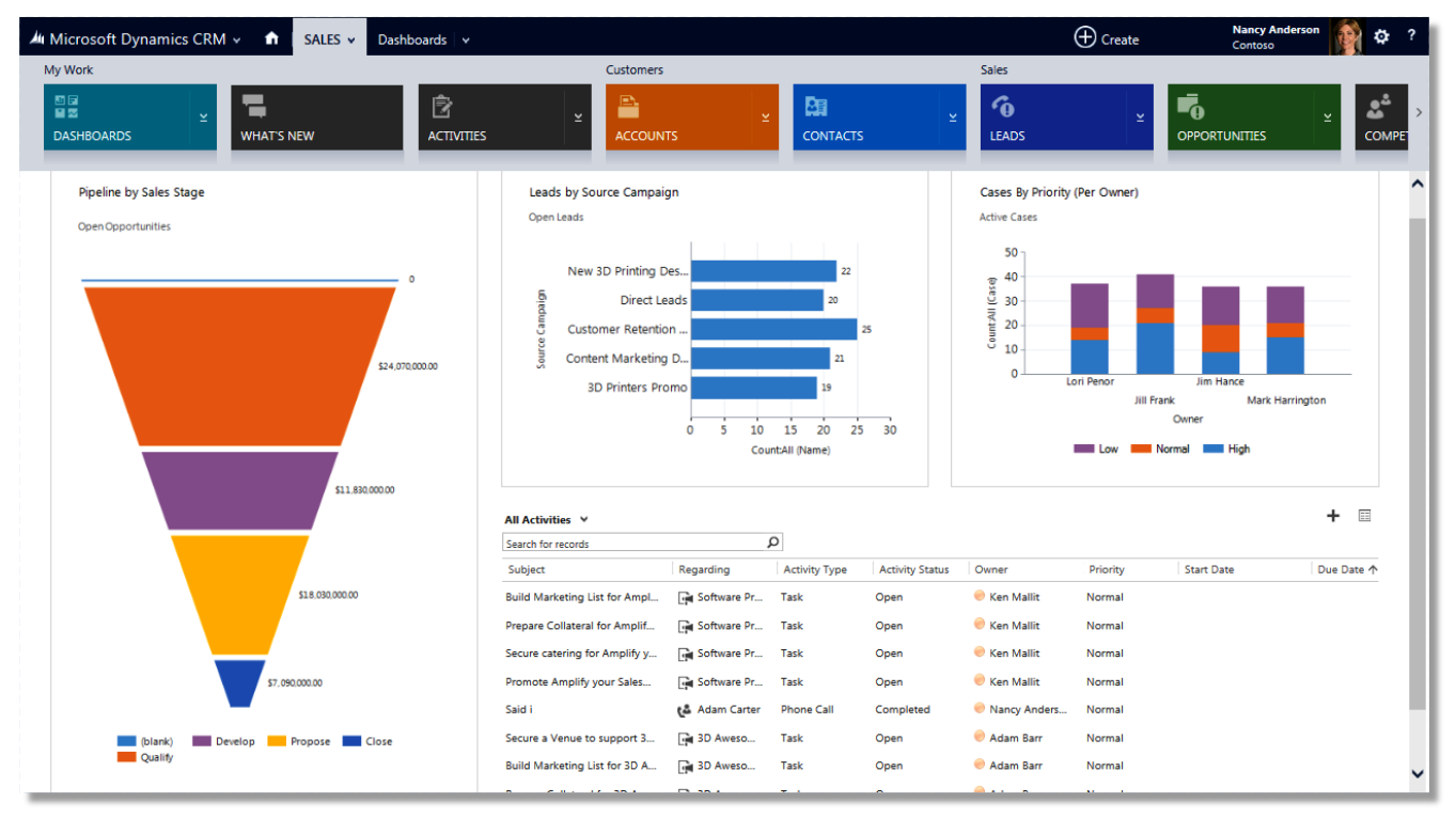 4 Noticeable Ways Microsoft Dynamics Crm Can Lighten Your