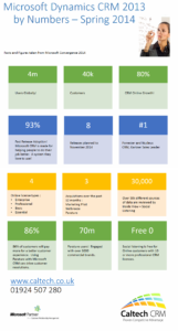 Microsoft CRM 2013 by Numbers Spring 2014
