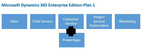 Microsoft Dynamics 365 Enterprise Edition Plan 1 Microsoft Dynamics CRM license mapping to Dynamics 365
