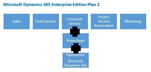 Microsoft Dynamics 365 Enterprise Edition Plan 2 Microsoft Dynamics CRM license mapping to Dynamics 365