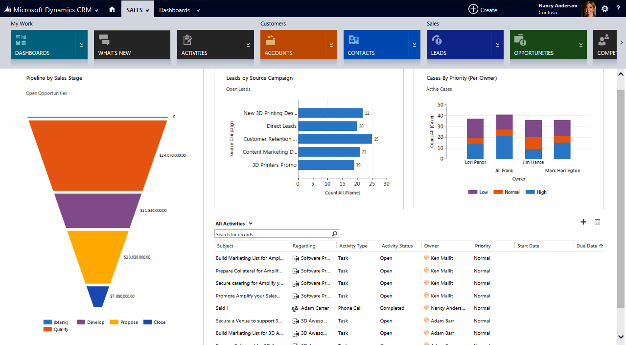 Microsoft Dynamics Crm 2013 Sales Dashboard Crm Software