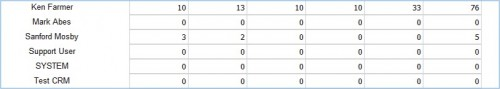 Microsoft Dynamics CRM Record Count Reports 5