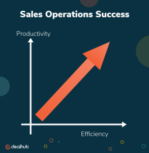 Sales Operations Success