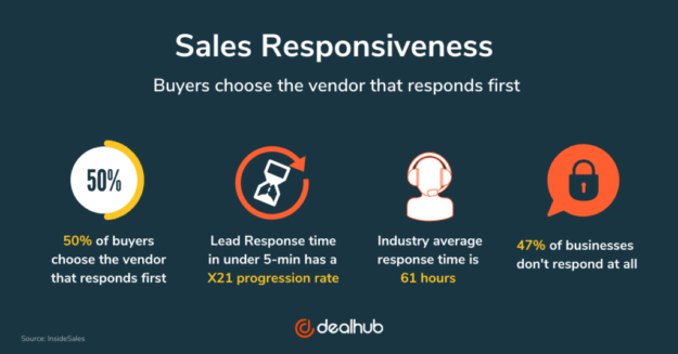 Sales Responsiveness infographic - Buyers choose the vendor that responds first