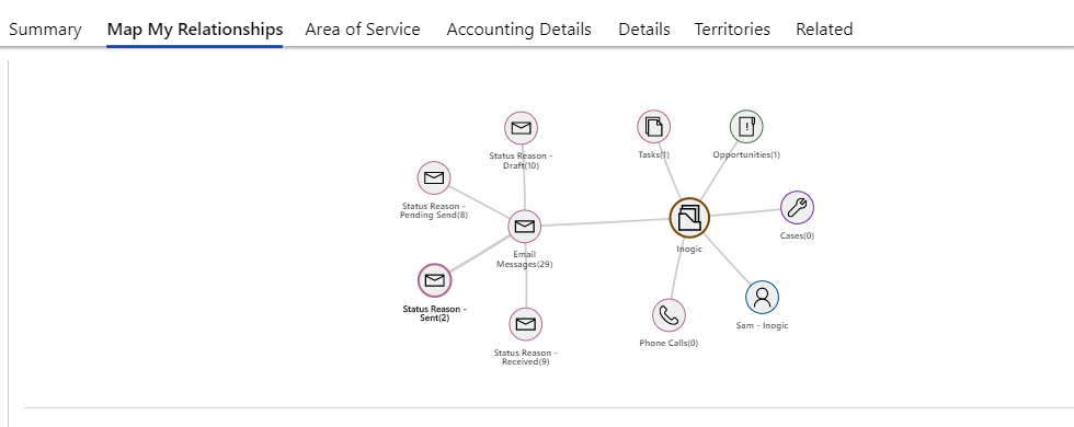 Visualize Dynamics 365 CRM data in Kanban View or Mind Map View
