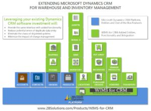 WIMS for CRM Dynamics CRM platform image