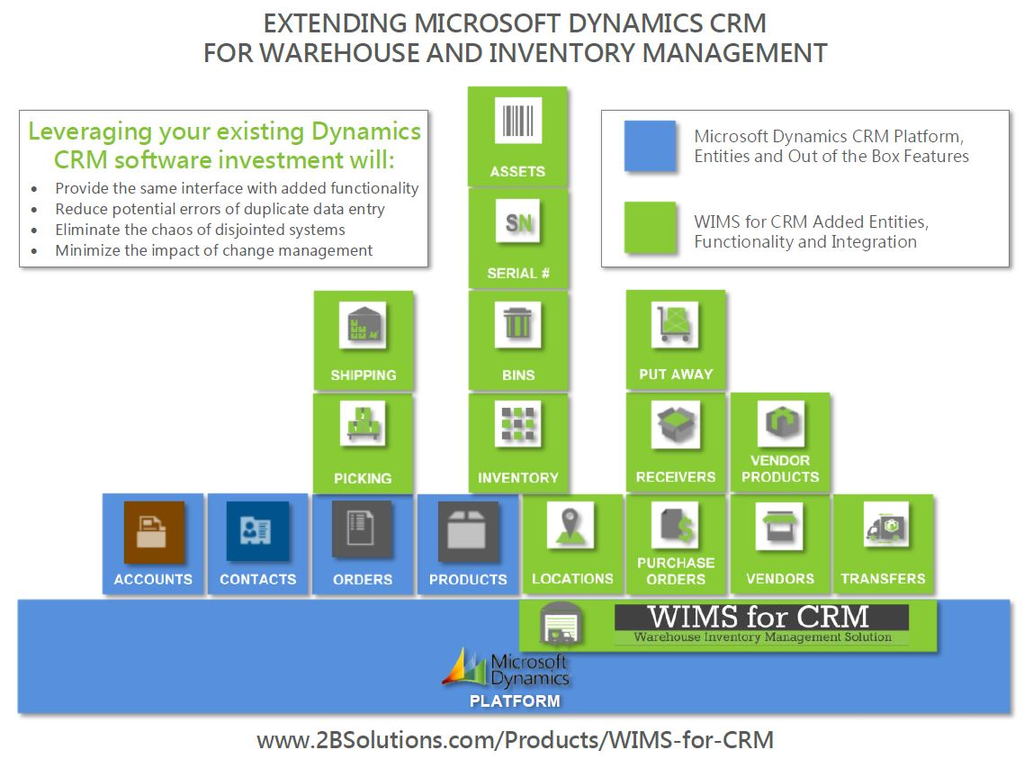 4 Reasons to Extend Dynamics CRM to Manage Assets, Inventory